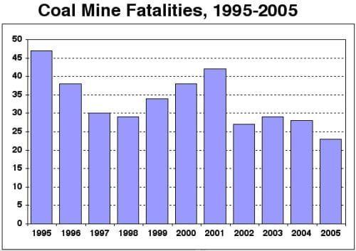 coalminefatals1995to2005upd08.jpg