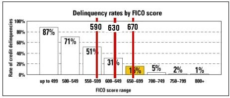 FICOdelinquencyChances2008