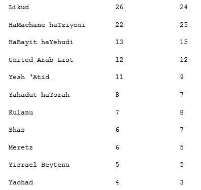 zarmi_israel_poll_numbers_2-9-15-1