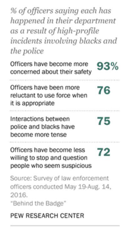 Ferguson effect