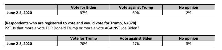 CNN poll Democrats