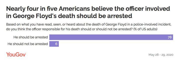 YouGov poll George Floyd's death