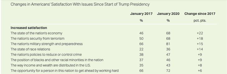 Gallup poll screenshot. Satisfaction Trump