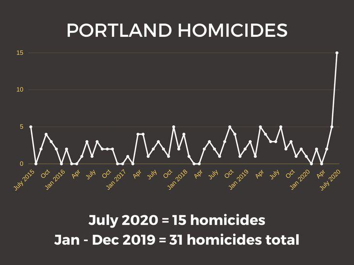 Portland homicides