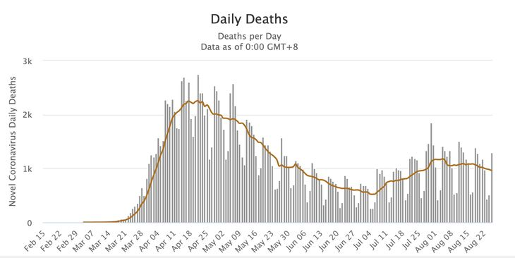 COVID daily deaths