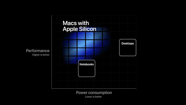 Apple Silicon Will Smoke Intel on Performance and Battery Life