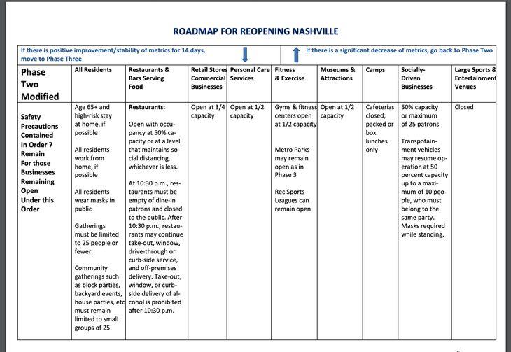 Nashville COVID-19 coronavirus phase 2 guidelines