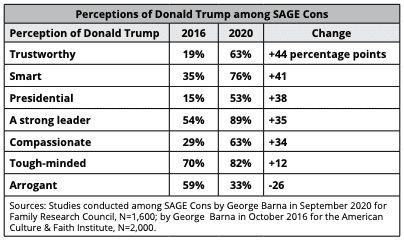 Evangelical Trump SAGE Cons poll