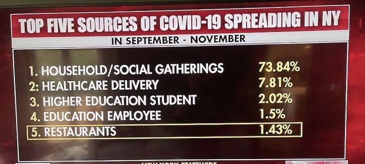 Restaurants Don't Spread COVID
