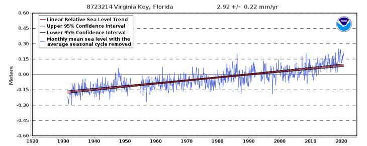 Climate alarmist predictions 2020
