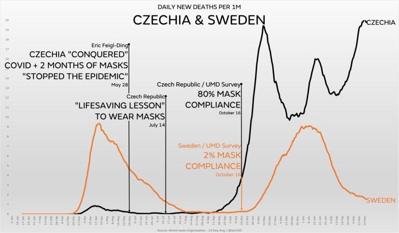 WHO Data Sweden Czechia