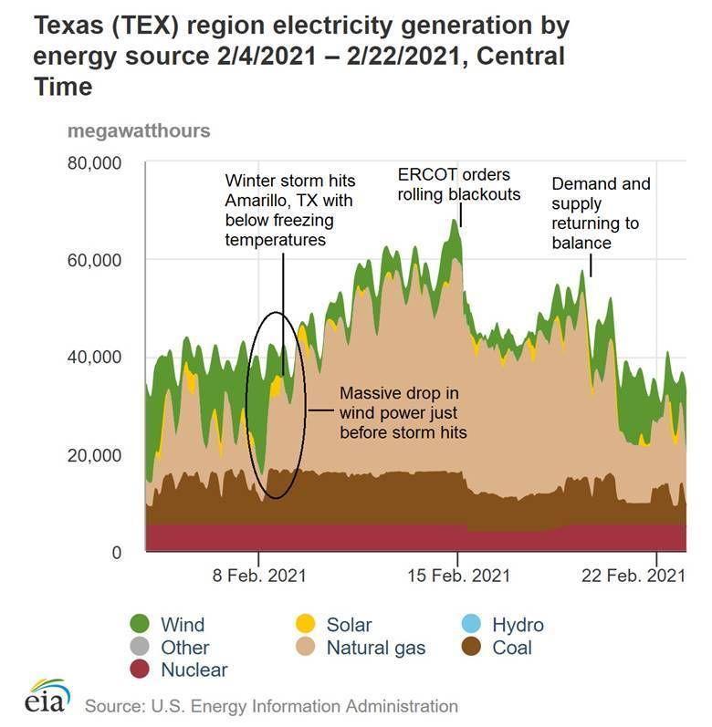 Texas, California Blackouts Reveal Fatal Flaw in Biden's Energy Plans 2