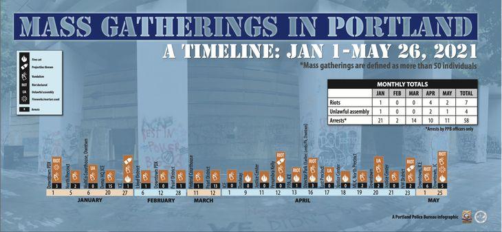 Portland antifa riot timeline