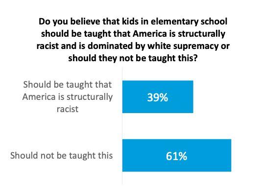 Harvard Critical Race Theory